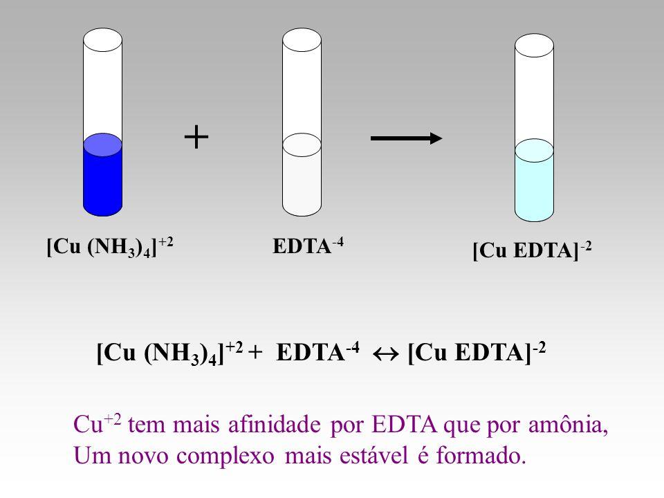 + [Cu (NH3)4]+2 + EDTA-4  [Cu EDTA]-2